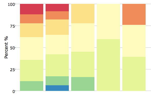 Data & Reports