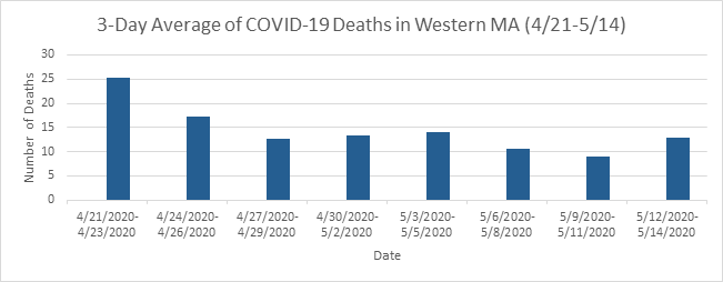 Statewide COVID-19 deaths on the decline, but we must remain diligent